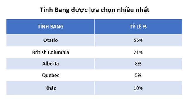 Tỷ lệ các tỉnh bang ở Canada được lựa chọn