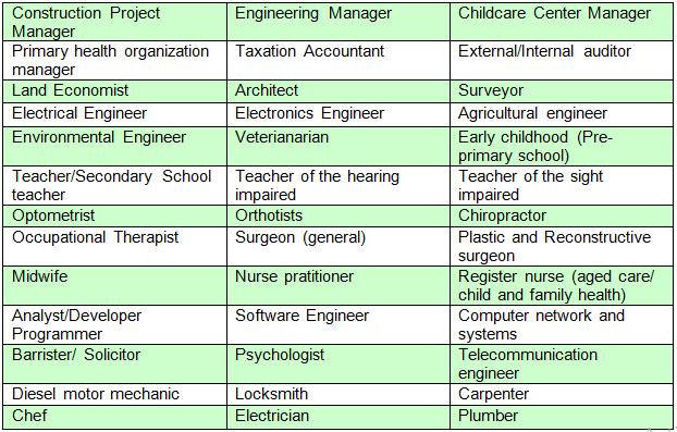 Danh sách các ngành nghề ưu tiên định cư Úc năm 2019