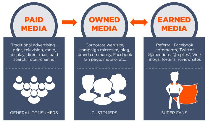 Các kênh truyền thông kỹ thuật số